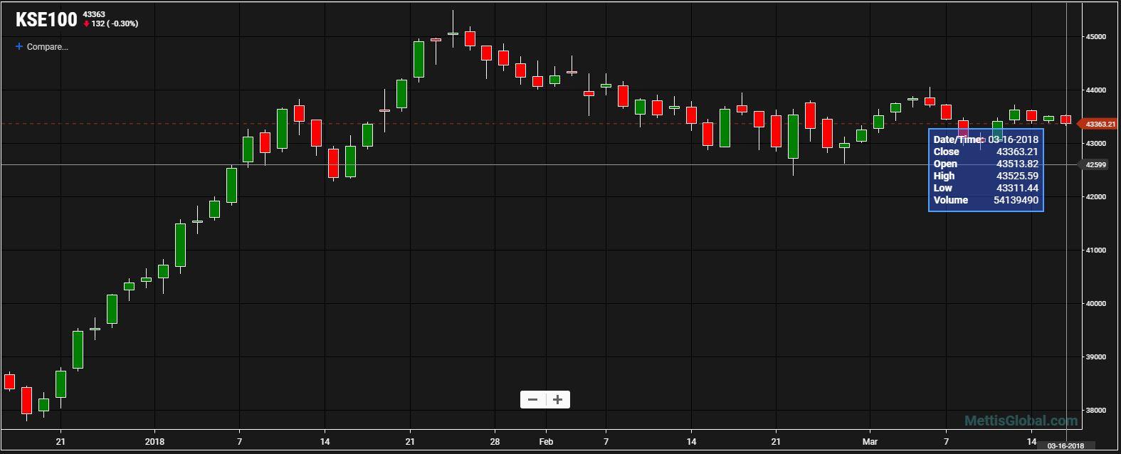 Kse 100 index down 131 points mettis global news buycottarizona