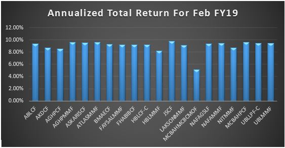 JS Cash Money Market Fund emerges as top performer in February